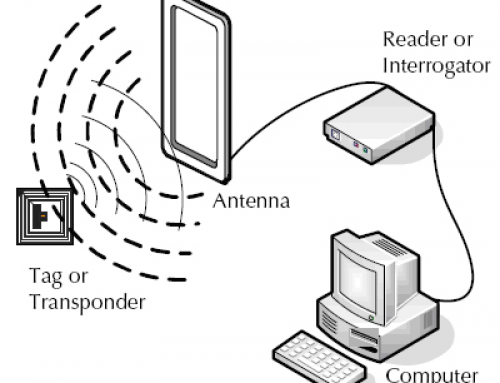 What is RFID and how it works?