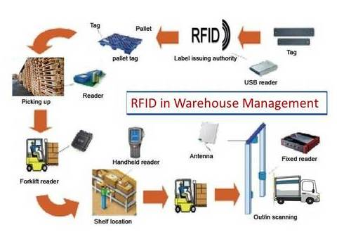 rfid warehouse management