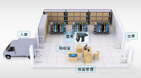 RFID laundry management