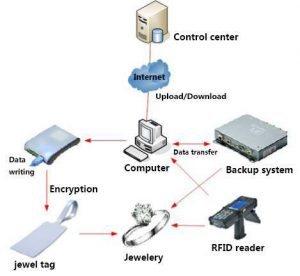 jewelry tracking system