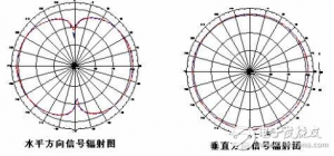 omni directional rfid antenna